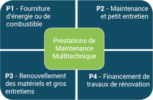 Prestations de maintenance multitechnique